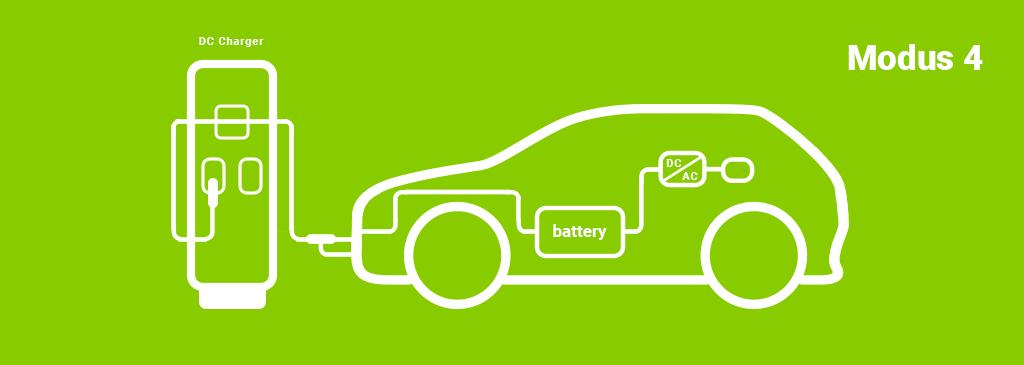 Elektroauto-Ladeschema